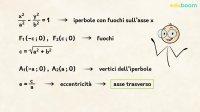 L'iperbole e la sua equazione