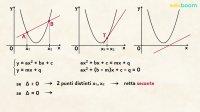 Rette e parabola